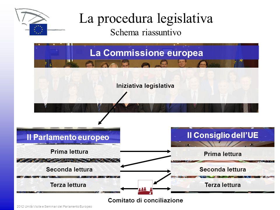 2012 Unità Visite e Seminari del Parlamento Europeo La Commissione europea Il Parlamento europeo Il Consiglio dellUE Prima lettura Seconda lettura Ter