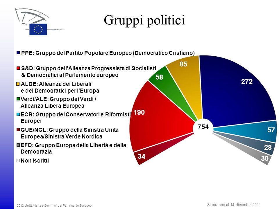2012 Unità Visite e Seminari del Parlamento Europeo Gruppi politici PPE: Gruppo del Partito Popolare Europeo (Democratico Cristiano) S&D: Gruppo dell'