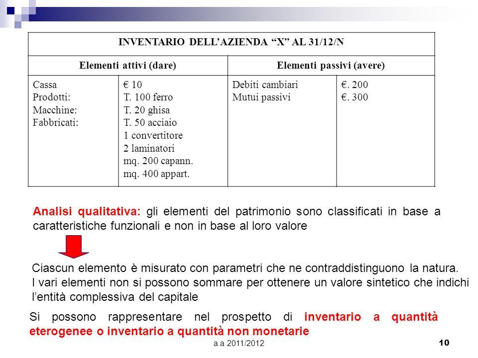 a.a 2011/201210 INVENTARIO DELLAZIENDA X AL 31/12/N Elementi attivi (dare)Elementi passivi (avere) Cassa Prodotti: Macchine: Fabbricati: 10 T. 100 fer