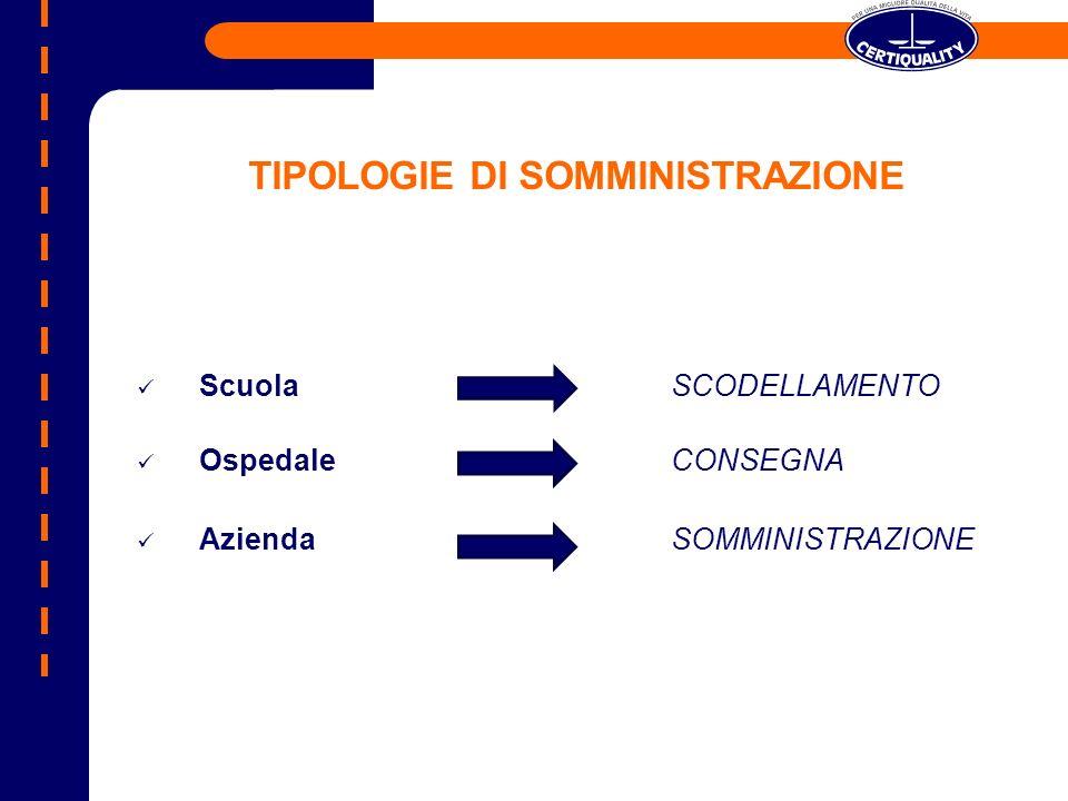 TIPOLOGIE DI SOMMINISTRAZIONE Scuola SCODELLAMENTO OspedaleCONSEGNA AziendaSOMMINISTRAZIONE