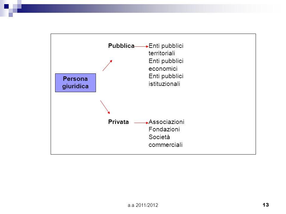 a.a 2011/201212 possono assumere la forma di: Associazioni: complesso di persone che si associano per realizzare finalità private (associazione cultur