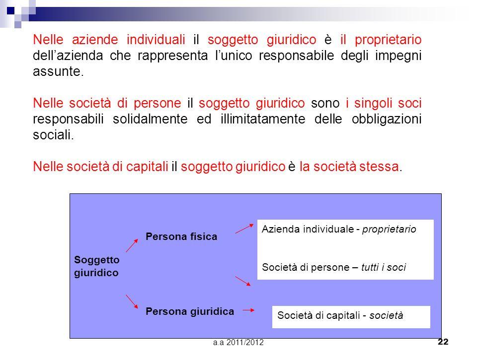 a.a 2011/201221 g. Sistema di tassazione Il tipo di tassazione prevista per il modello societario adottato rappresenta un importante fattore di scelta