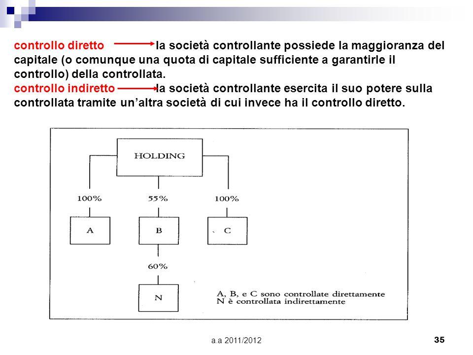 a.a 2011/201234 B) CONTROLLO SENZA INVESTIMENTO DIRETTO DI CAPITALI PURE MISTE Si verifica nellambito dei gruppi industriali nei quali una società, de