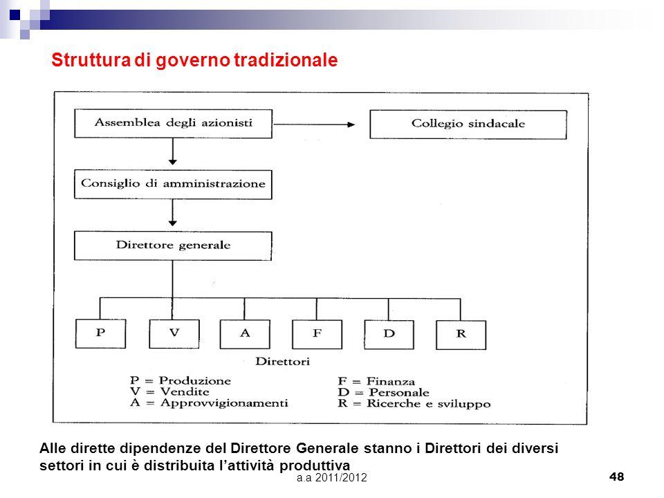 a.a 2011/201247 Organi sociali nella Spa: Assemblea degli azionistiAssemblea degli azionisti, che nomina lorgano amministrativo e il collegio sindacal