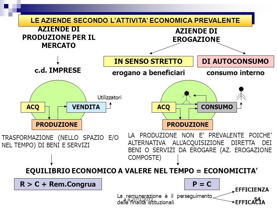 a.a 2011/201253 LAZIENDA E UN SISTEMA SOCIO-ECONOMICO COMPOSTO DA PERSONEBENIOPERAZIONI ORGANIZZAZIONEPATRIMONIOGESTIONE LE AZIENDE POSSONO ESSERE CLA