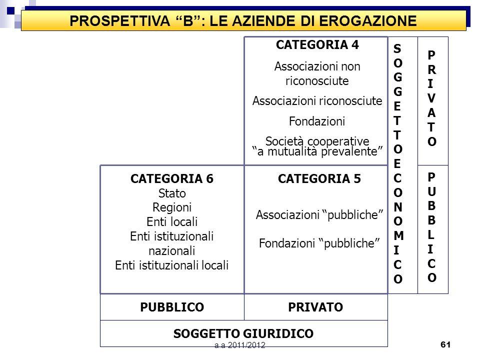 a.a 2011/201260 PROSPETTIVA A: LE IMPRESE SOGGETTOECONOMICOSOGGETTOECONOMICO PRIVATOPRIVATO PUBBLICOPUBBLICO SOGGETTO GIURIDICO PRIVATOPUBBLICO CATEGO