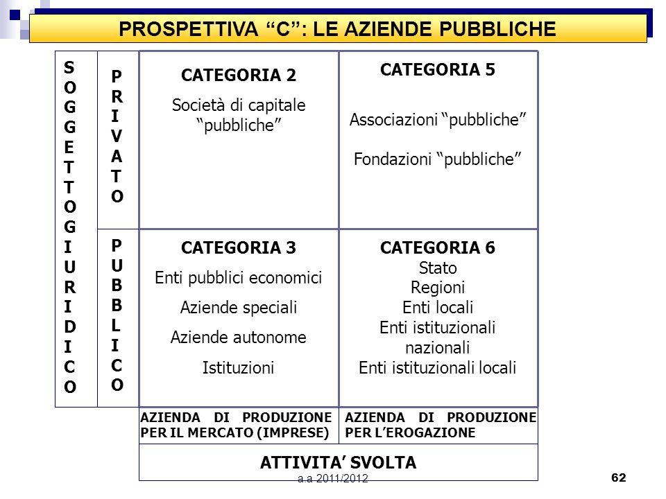 a.a 2011/201261 PROSPETTIVA B: LE AZIENDE DI EROGAZIONE SOGGETTOECONOMICOSOGGETTOECONOMICO PRIVATOPRIVATO PUBBLICOPUBBLICO SOGGETTO GIURIDICO PRIVATOP