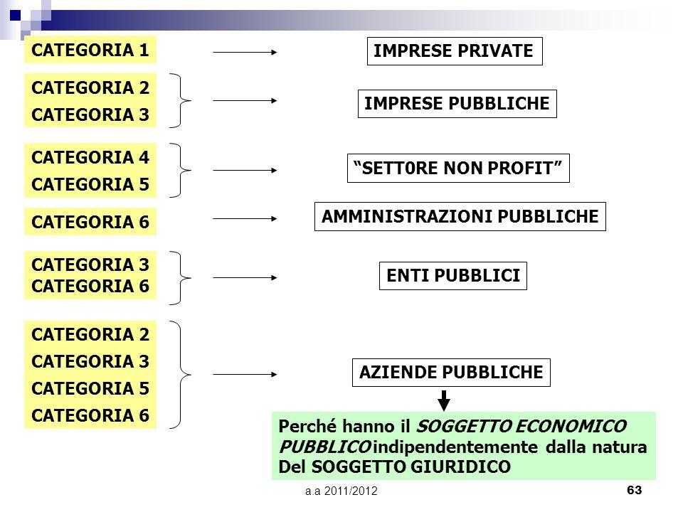 a.a 2011/201262 PROSPETTIVA C: LE AZIENDE PUBBLICHE SOGGETTOGIURIDICOSOGGETTOGIURIDICO PRIVATOPRIVATO PUBBLICOPUBBLICO ATTIVITA SVOLTA AZIENDA DI PROD