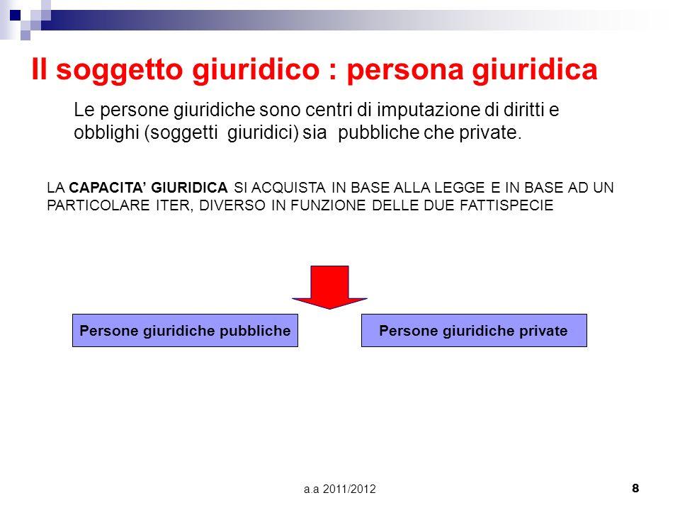 a.a 2011/20127 Persona fisica Capacità giuridica (nascita) Capacità dagire (18 anni) limiti Minore Interdetto Inabilitato Scomparso Assente