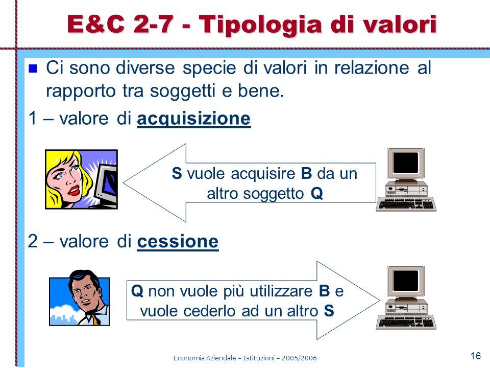 Economia Aziendale – Istituzioni – 2005/2006 16 Ci sono diverse specie di valori in relazione al rapporto tra soggetti e bene. 1 – valore di acquisizi