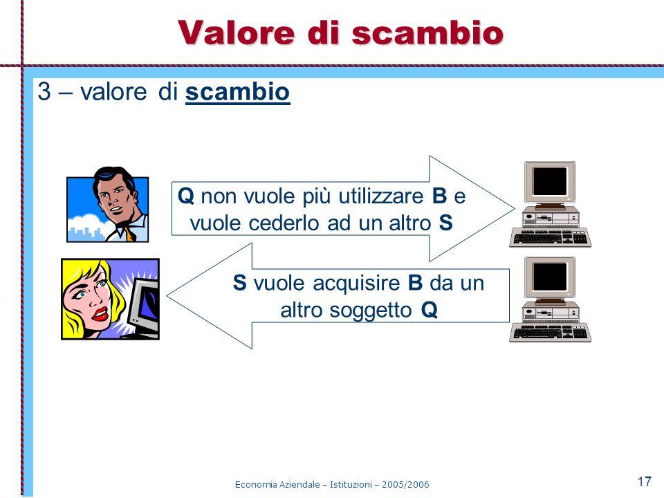 Economia Aziendale – Istituzioni – 2005/2006 17 3 – valore di scambio Valore di scambio Q non vuole più utilizzare B e vuole cederlo ad un altro S S v