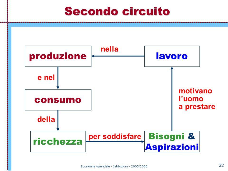 Economia Aziendale – Istituzioni – 2005/2006 22 Secondo circuito Bisogni & Aspirazioni lavoro motivano luomo a prestare produzione nella consumo e nel