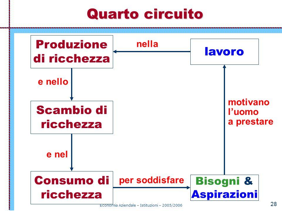 Economia Aziendale – Istituzioni – 2005/2006 28 Quarto circuito Bisogni & Aspirazioni lavoro motivano luomo a prestare Scambio di ricchezza e nello Co