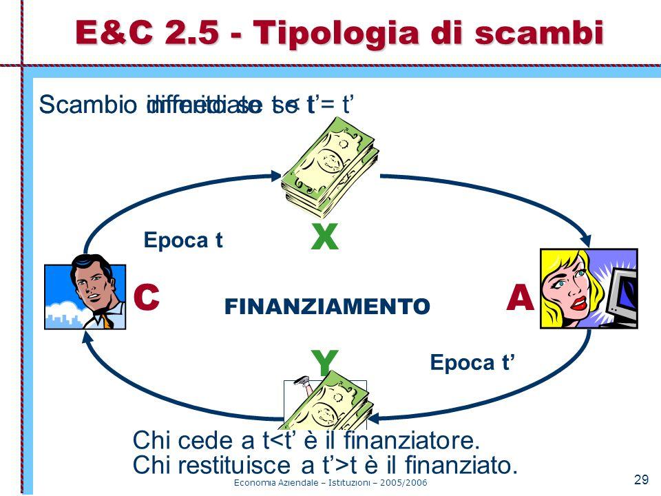 Economia Aziendale – Istituzioni – 2005/2006 29 Scambio differito se t < t Epoca t CA X Y BARATTO Scambio immediato se t = t SCAMBIO MONETARIO FINANZI