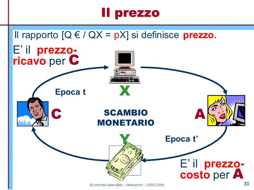 Economia Aziendale – Istituzioni – 2005/2006 30 Il rapporto [Q / QX = pX] si definisce prezzo. Il prezzo Epoca t CA X Y SCAMBIO MONETARIO E il prezzo-