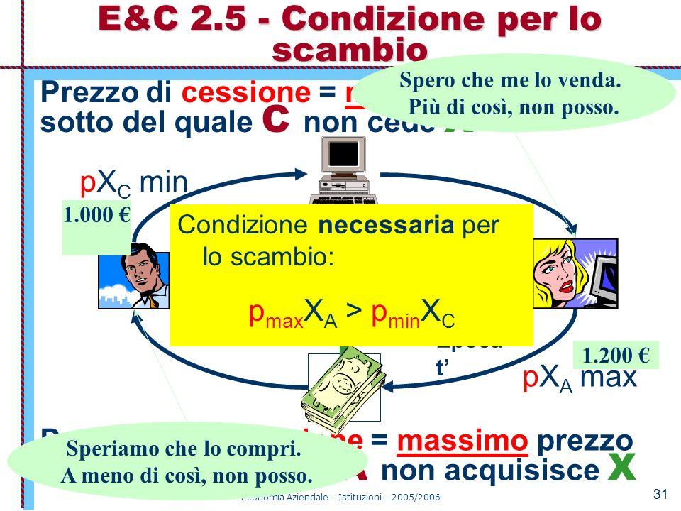 Economia Aziendale – Istituzioni – 2005/2006 31 E&C 2.5 - Condizione per lo scambio Epoca t CA X Y SCAMBIO MONETARIO Prezzo di acquisizione = massimo