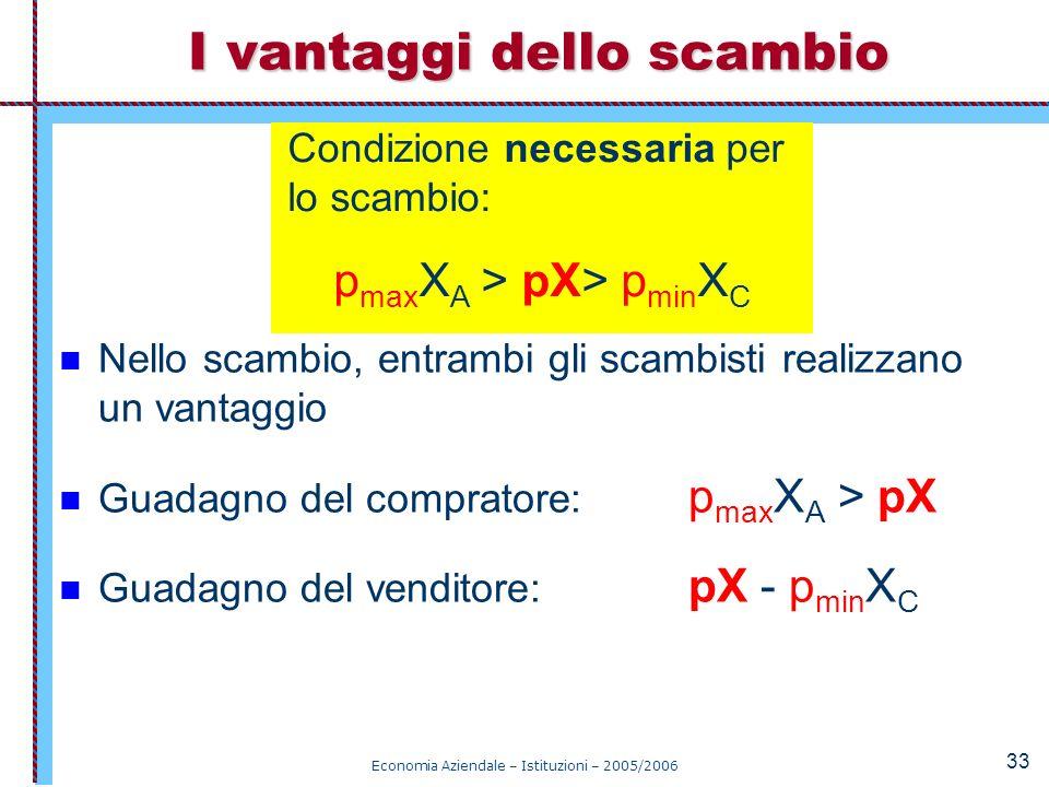 Economia Aziendale – Istituzioni – 2005/2006 33 Nello scambio, entrambi gli scambisti realizzano un vantaggio Guadagno del compratore: p max X A > pX
