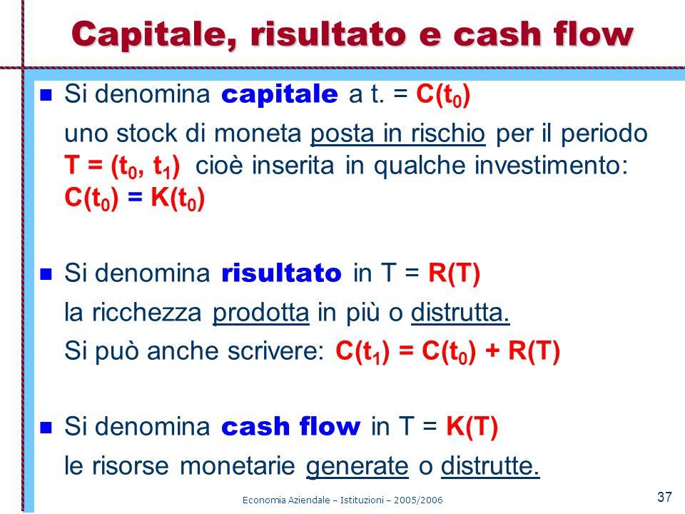 Economia Aziendale – Istituzioni – 2005/2006 37 Si denomina capitale a t. = C(t 0 ) uno stock di moneta posta in rischio per il periodo T = (t 0, t 1