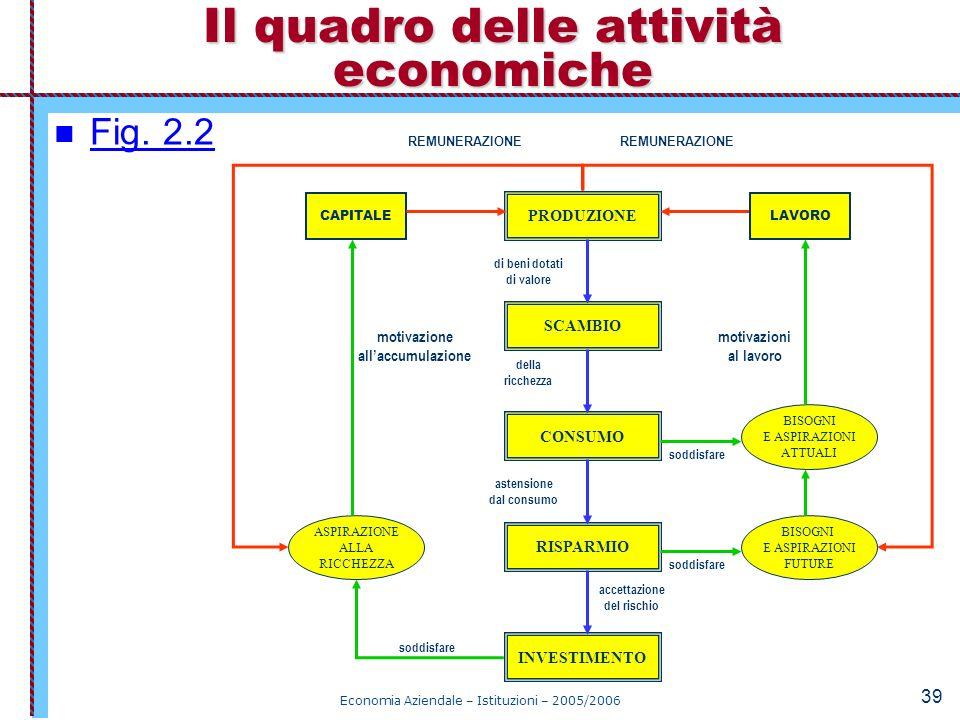 Economia Aziendale – Istituzioni – 2005/2006 39 Fig. 2.2 Il quadro delle attività economiche PRODUZIONE SCAMBIO CONSUMO RISPARMIO INVESTIMENTO BISOGNI