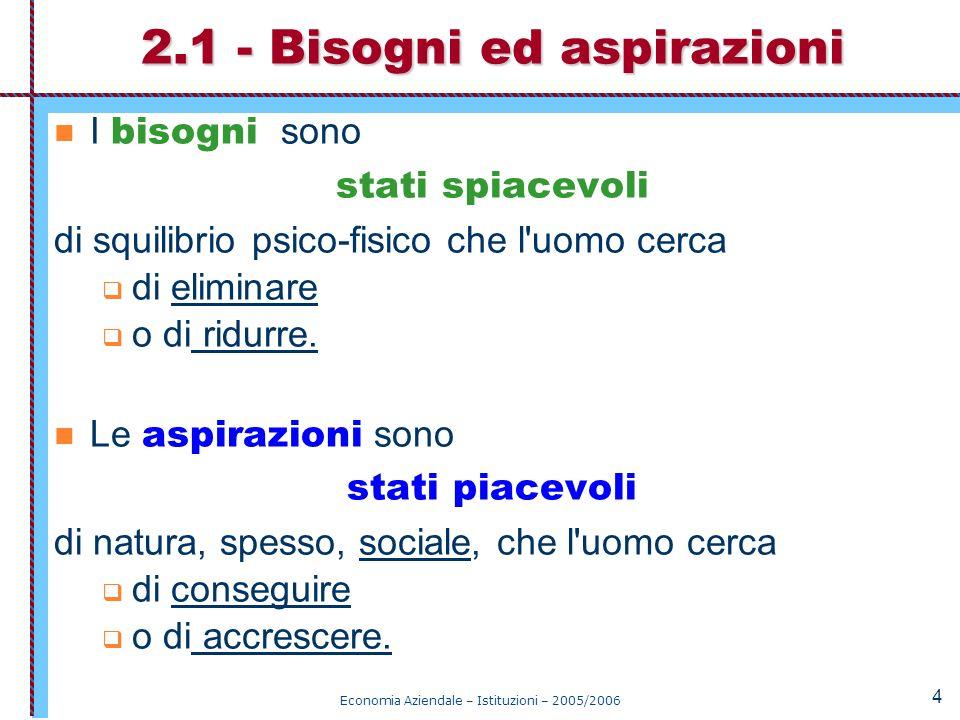 Economia Aziendale – Istituzioni – 2005/2006 5 Fig.