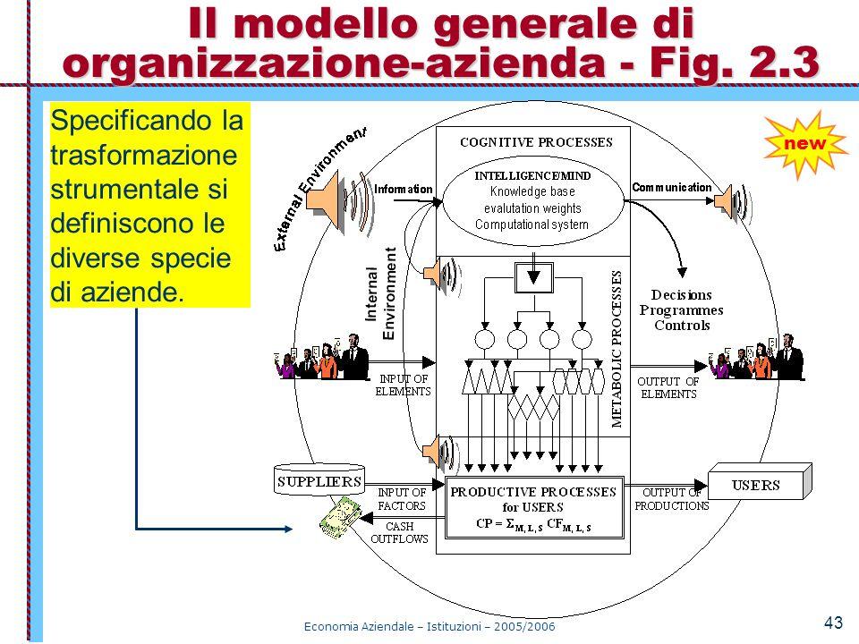 Economia Aziendale – Istituzioni – 2005/2006 43 Il modello generale di organizzazione-azienda - Fig. 2.3 new Specificando la trasformazione strumental