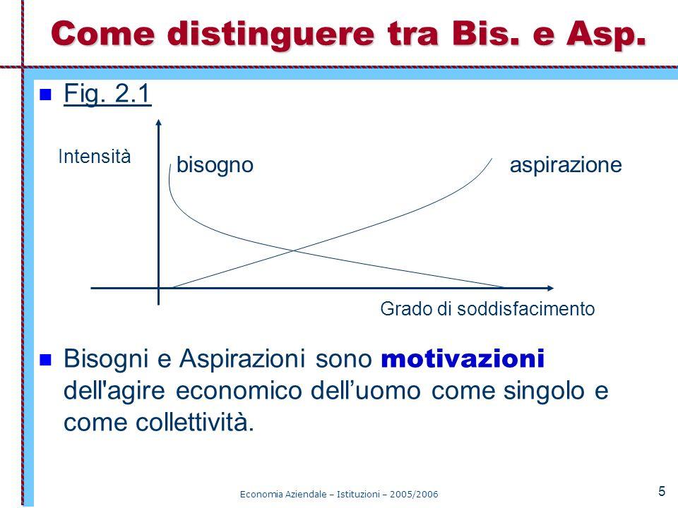 Economia Aziendale – Istituzioni – 2005/2006 5 Fig. 2.1 Bisogni e Aspirazioni sono motivazioni dell'agire economico delluomo come singolo e come colle