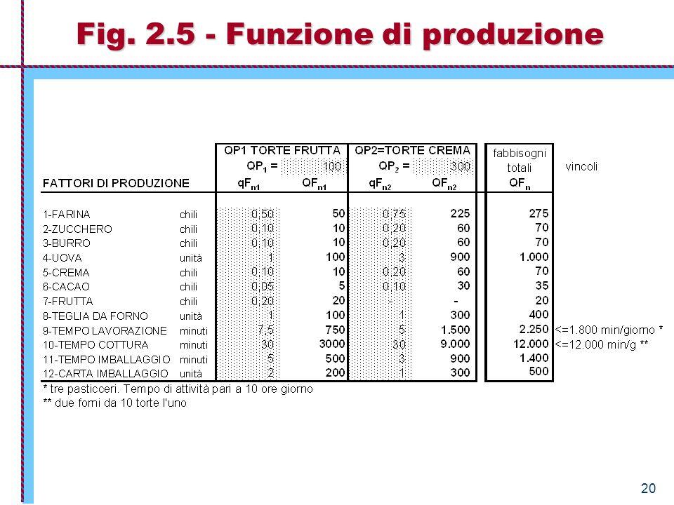 20 Fig. 2.5 - Funzione di produzione