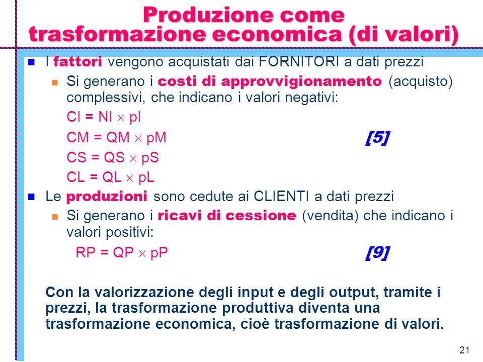 21 Produzione come trasformazione economica (di valori) I fattori vengono acquistati dai FORNITORI a dati prezzi Si generano i costi di approvvigionam