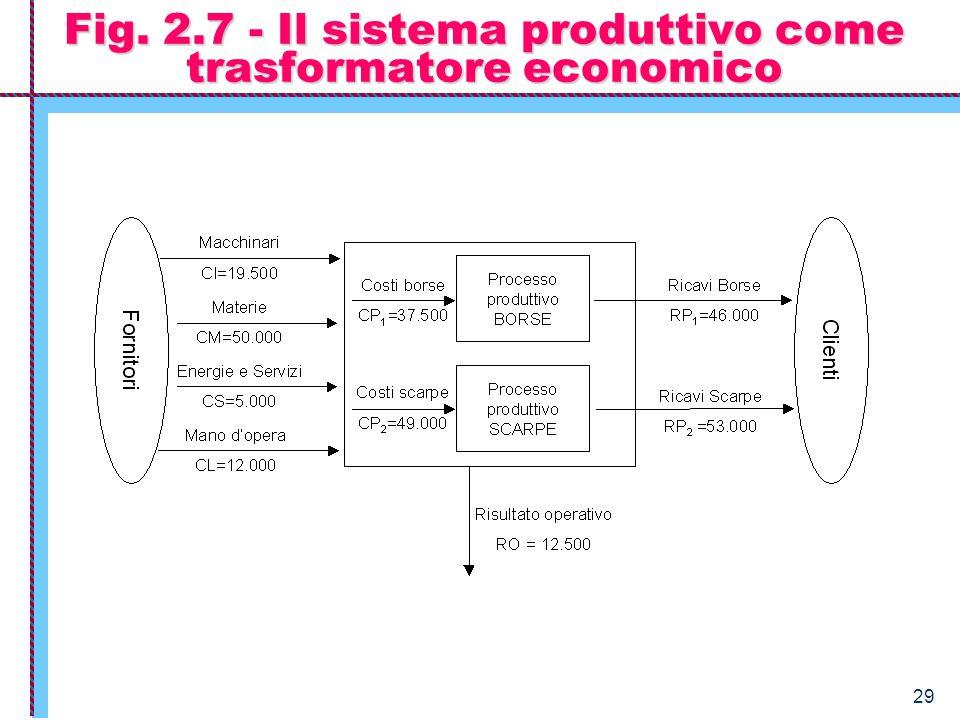 29 Fig. 2.7 - Il sistema produttivo come trasformatore economico