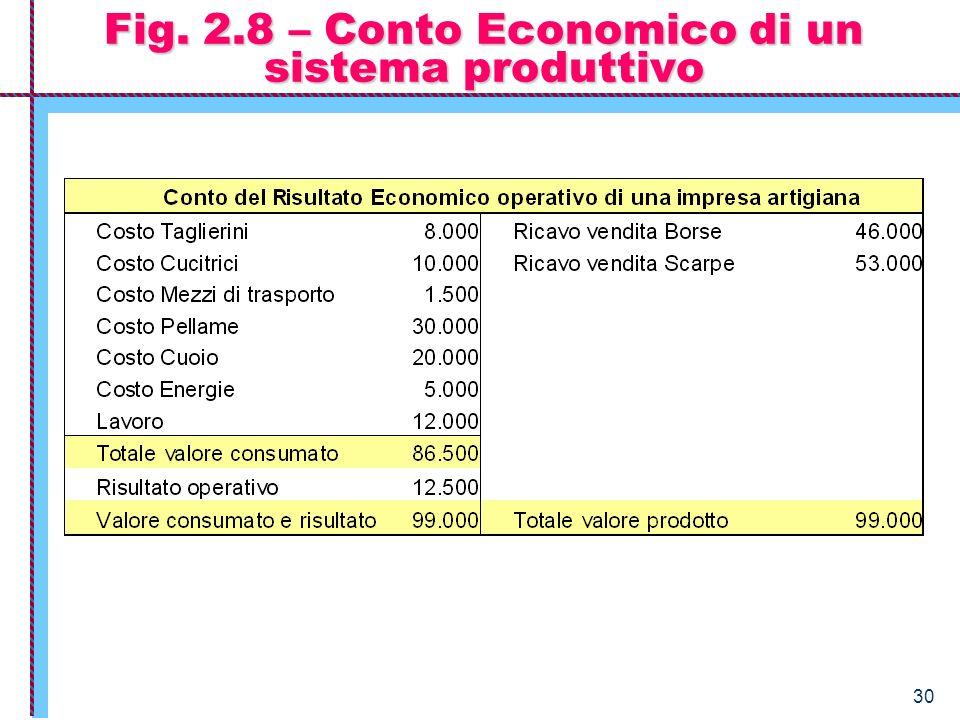 30 Fig. 2.8 – Conto Economico di un sistema produttivo