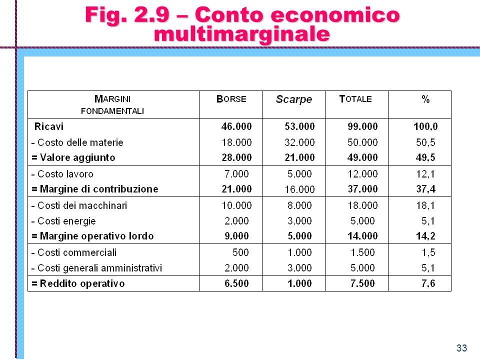 33 Fig. 2.9 – Conto economico multimarginale