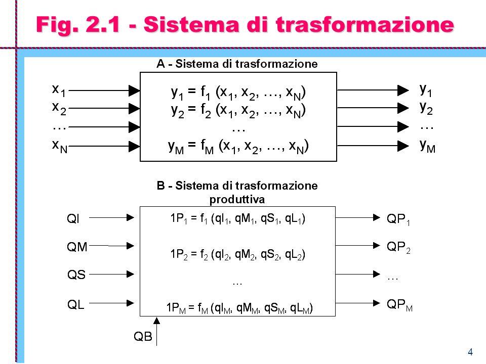 4 Fig. 2.1 - Sistema di trasformazione