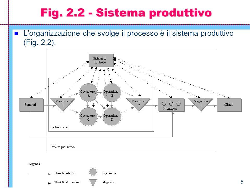 5 Fig. 2.2 - Sistema produttivo Lorganizzazione che svolge il processo è il sistema produttivo (Fig. 2.2).