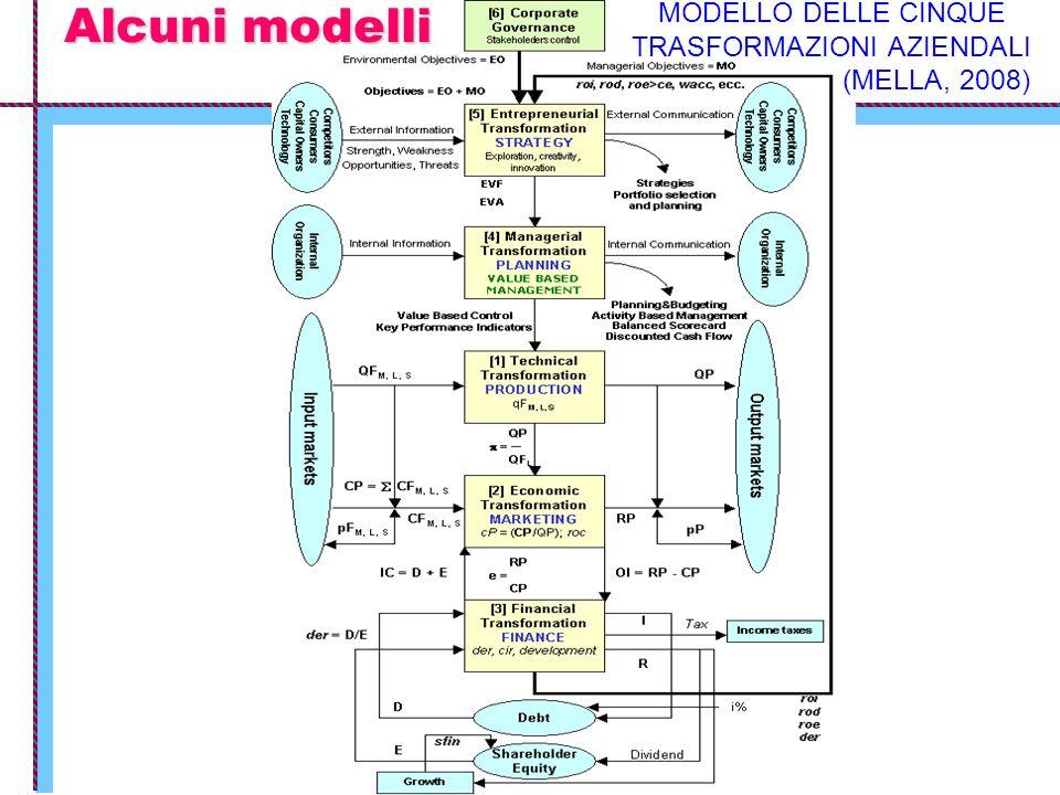 Alcuni modelli MODELLO DELLE CINQUE TRASFORMAZIONI AZIENDALI (MELLA, 2008)