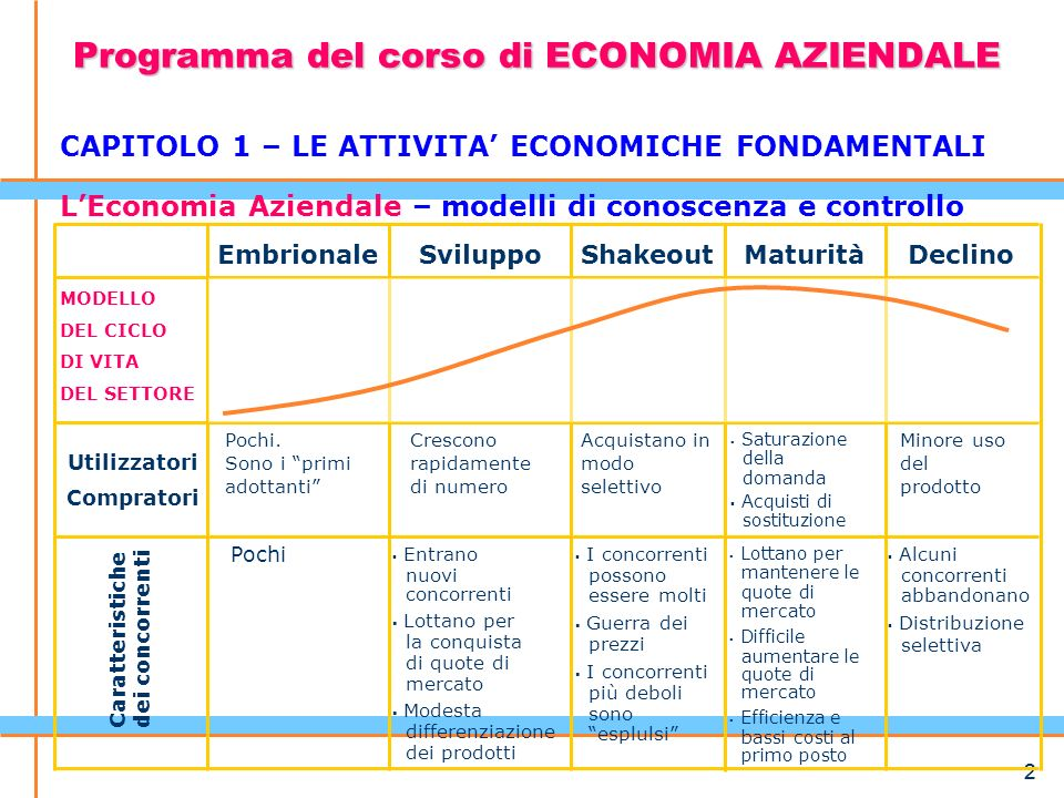 22 Programma del corso di ECONOMIA AZIENDALE CAPITOLO 1 – LE ATTIVITA ECONOMICHE FONDAMENTALI LEconomia Aziendale – modelli di conoscenza e controllo