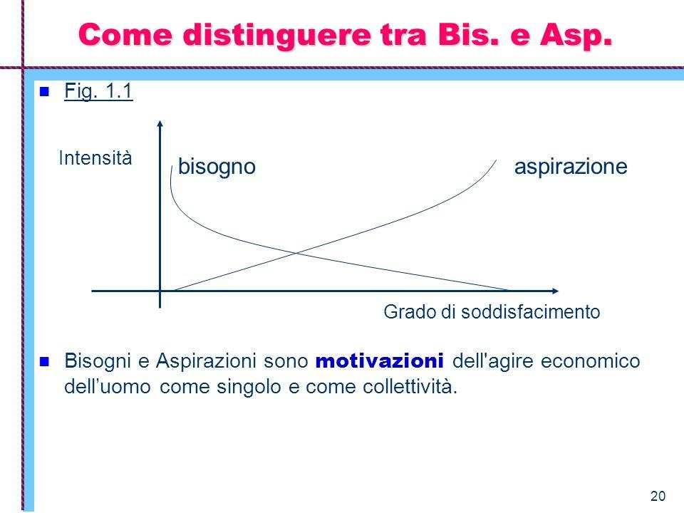 20 Fig. 1.1 Bisogni e Aspirazioni sono motivazioni dell'agire economico delluomo come singolo e come collettività. Come distinguere tra Bis. e Asp. as