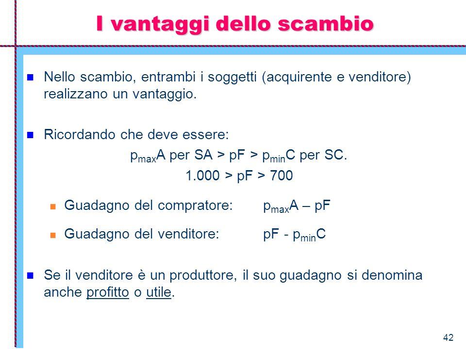 42 Nello scambio, entrambi i soggetti (acquirente e venditore) realizzano un vantaggio. Ricordando che deve essere: p max A per SA > pF > p min C per