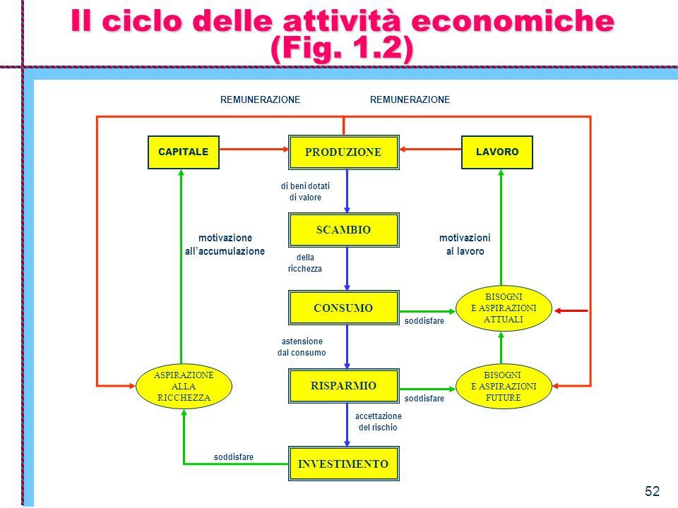 52 Il ciclo delle attività economiche (Fig. 1.2) PRODUZIONE SCAMBIO CONSUMO RISPARMIO INVESTIMENTO BISOGNI E ASPIRAZIONI ATTUALI BISOGNI E ASPIRAZIONI