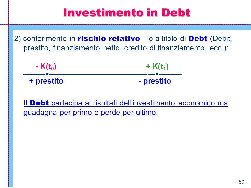 60 2) conferimento in rischio relativo – o a titolo di Debt (Debit, prestito, finanziamento netto, credito di finanziamento, ecc,): - K(t 0 ) + K(t 1
