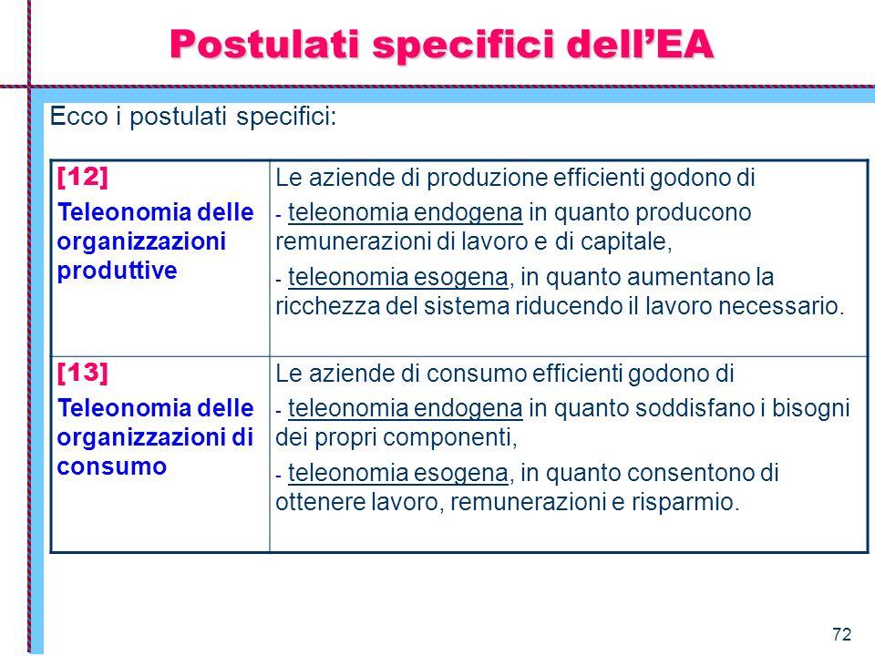 72 Ecco i postulati specifici: Postulati specifici dellEA [12] Teleonomia delle organizzazioni produttive Le aziende di produzione efficienti godono d