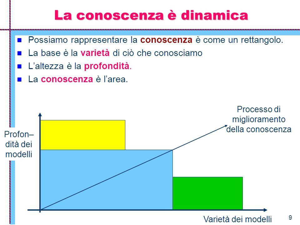9 La conoscenza è dinamica Possiamo rappresentare la conoscenza è come un rettangolo. La base è la varietà di ciò che conosciamo Laltezza è la profond