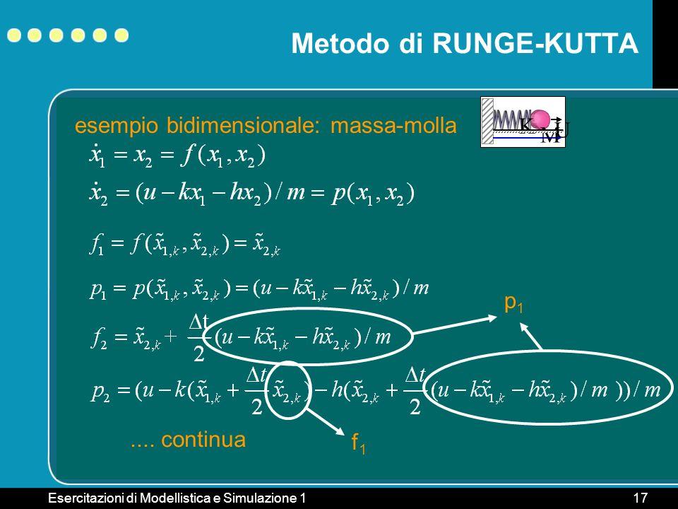Esercitazioni di Modellistica e Simulazione 117 Metodo di RUNGE-KUTTA esempio bidimensionale: massa-molla M K U.... continua p1p1 f1f1