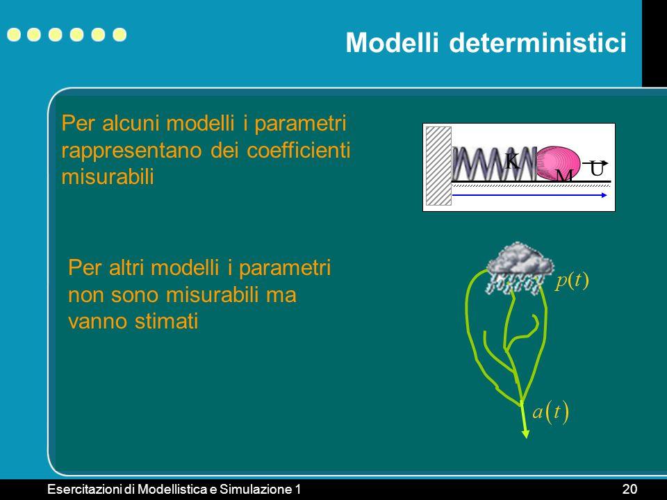 Esercitazioni di Modellistica e Simulazione 120 Modelli deterministici Per alcuni modelli i parametri rappresentano dei coefficienti misurabili Per al