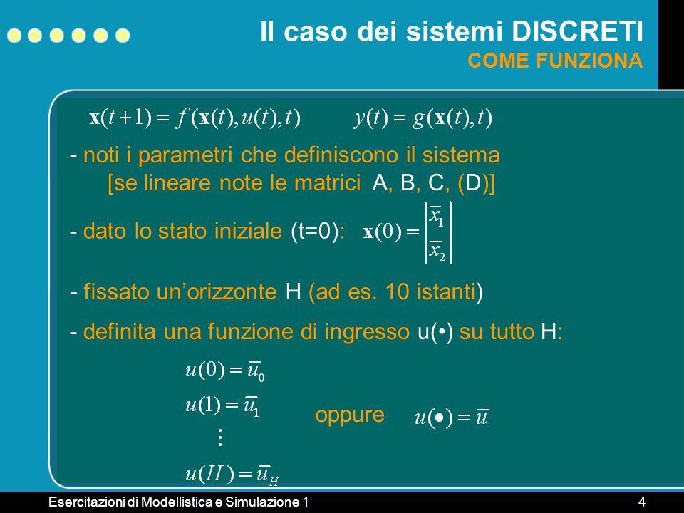 Esercitazioni di Modellistica e Simulazione 15 Il caso dei sistemi DISCRETI COME FUNZIONA calcolo iterativamente i valori di x(t) con t=1, 2,..., H: se il sistema è lineare con 1,2,...,H