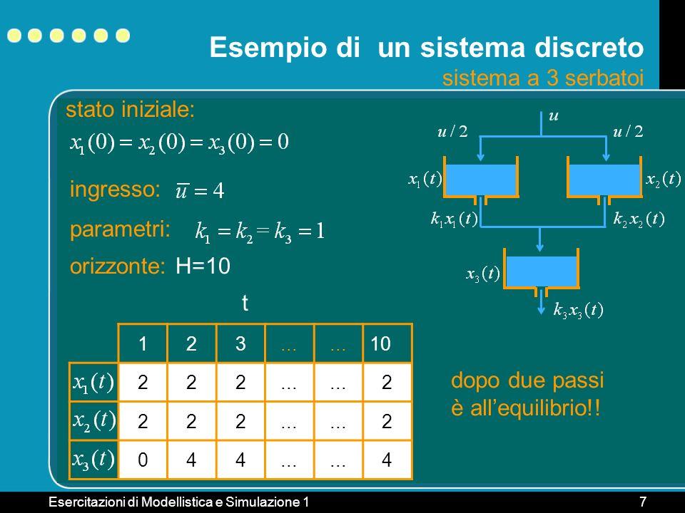 Esercitazioni di Modellistica e Simulazione 17 Esempio di un sistema discreto sistema a 3 serbatoi 123... 10 222... 2 222 2 044 4 t stato iniziale: in