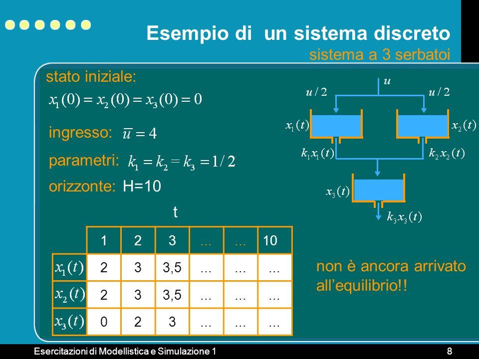 Esercitazioni di Modellistica e Simulazione 18 Esempio di un sistema discreto sistema a 3 serbatoi stato iniziale: ingresso: parametri: 123... 10 233,