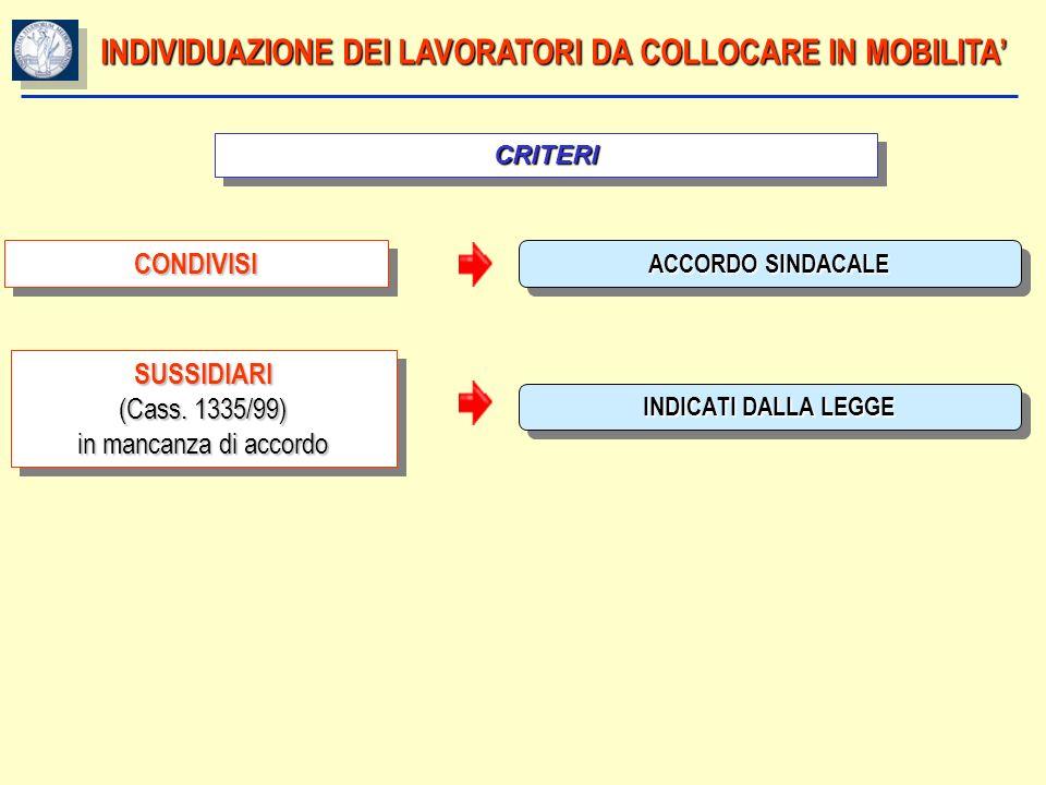 INDIVIDUAZIONE DEI LAVORATORI DA COLLOCARE IN MOBILITA CRITERICRITERI ACCORDO SINDACALE CONDIVISICONDIVISI INDICATI DALLA LEGGE SUSSIDIARI (Cass. 1335