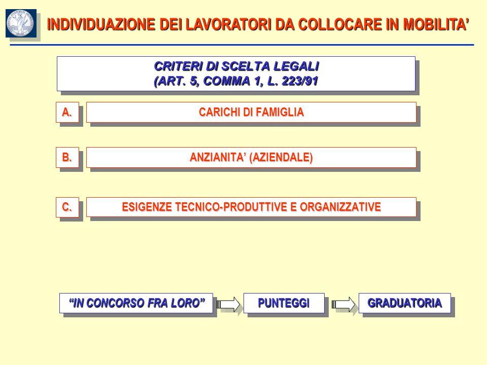 INDIVIDUAZIONE DEI LAVORATORI DA COLLOCARE IN MOBILITA CRITERI DI SCELTA LEGALI (ART. 5, COMMA 1, L. 223/91 A.A. CARICHI DI FAMIGLIA B.B. ANZIANITA (A