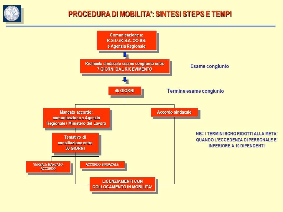PROCEDURA DI MOBILITA: SINTESI STEPS E TEMPI Comunicazione a: R.S.U./R.S.A. OO.SS. e Agenzia Regionale Comunicazione a: R.S.U./R.S.A. OO.SS. e Agenzia