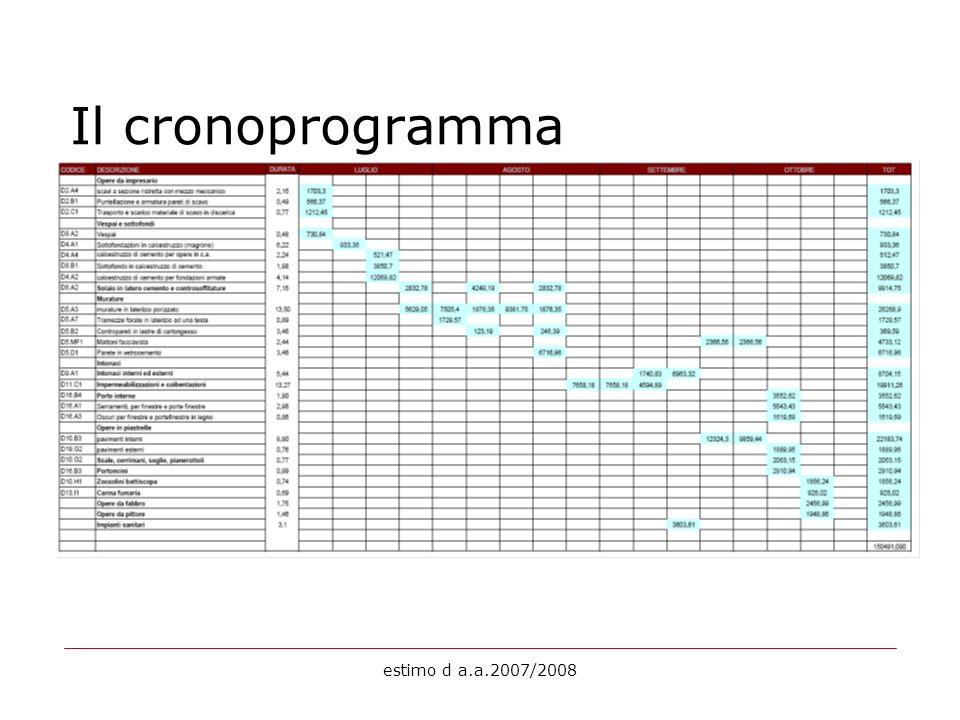 estimo d a.a.2007/2008 Il cronoprogramma